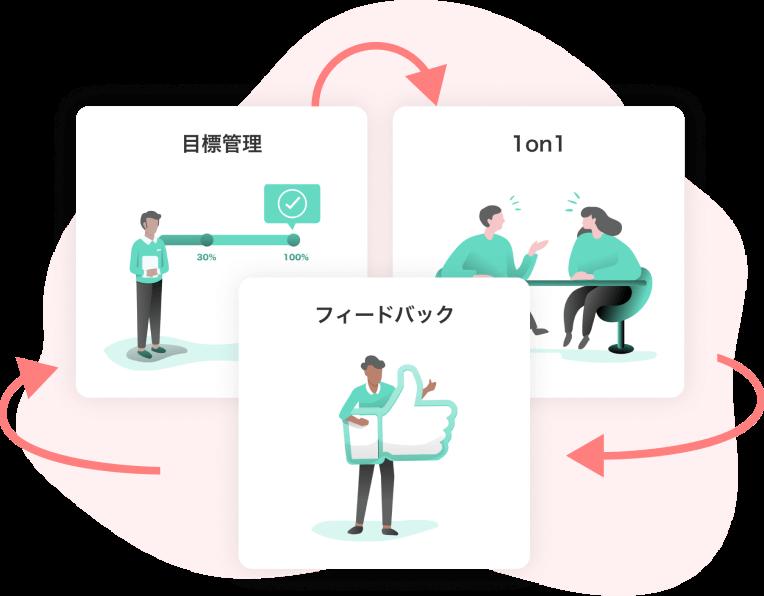 ① マネジメントサイクルの設計